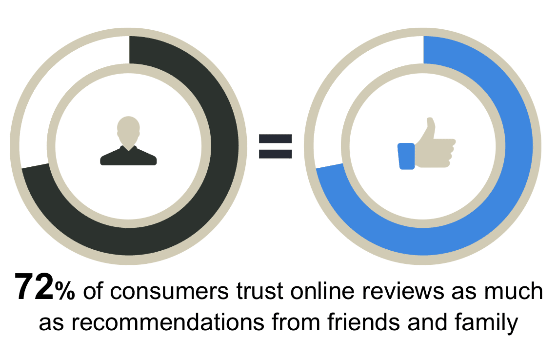 People Trust Online Reviews