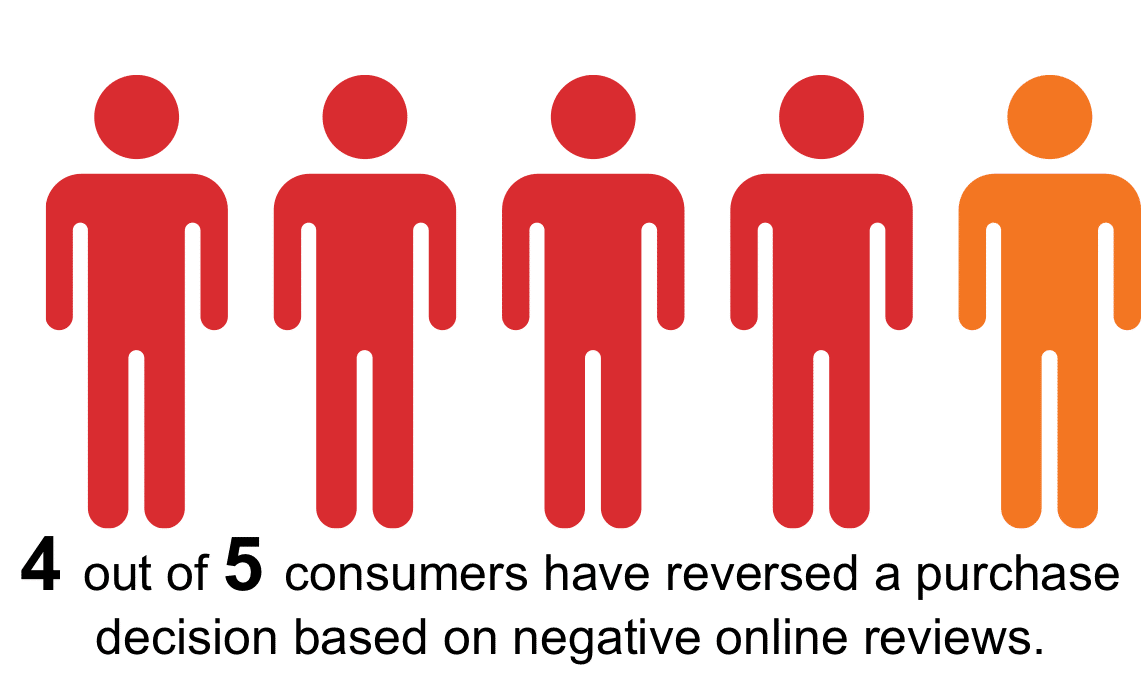 Negative Reviews Impact Buying Decisions